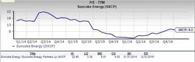 Sxcp Stock Chart Is Suncoke Energy A Great Stock For Value Investors Nasdaq