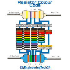 Resistor Colour Code Etechbd24