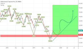 Pakistan Tradingview