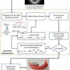 The Flow Chart Illustrates The Contact Based Beso Procedure