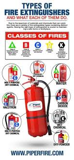 Types Of Fire Extinguishers And What They Do Piper Fire Protection