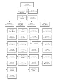 Information Technology Chart Its Org Chart