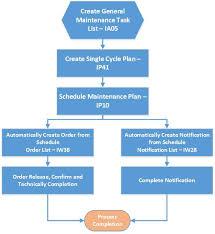 Preventive Maintenance Process Flow Chart Sap Consultant Bangladesh Sap Pm Preventive Maintenance