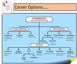 Top College Of Pharmacy Career In Pharmacy