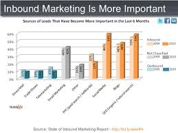 101 Marketing Charts
