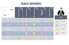 Six Sigma Raci Chart Raci Software Excellent Raci Matrix Maker