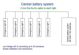 Emergency Lighting System Maintenance Of Emergency Lighting Systems Ee Publishers