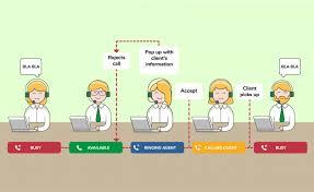 Progressive Call Center Dialers Preview And Progressive Contact Center Software