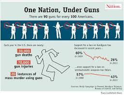 anti gun control statistics. Exellent Anti Statistics About Guns In America Intended Anti Gun Control E