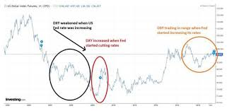 Dxy Stock Chart Us Dollar View Why Us Fed Rate Cuts May Not Weaken Dollar