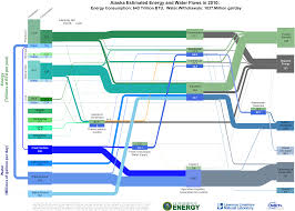 United States Government Flow Chart Energy Water Flow Charts