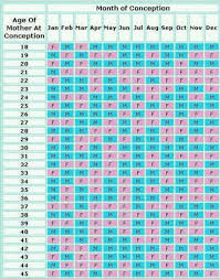 Baby Chart Find Out Baby Gender Chart March 2016 Babies Forums