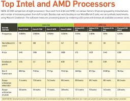Amd Intel Equivalent Chart Amd Processor Chart Best Processor And Statue Foto