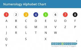 Numerology Chart Name Calculator Numerology Calculator For Business Name Lucky Names