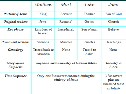 Sbs Student Notes Harmony Of The Gospels Docx