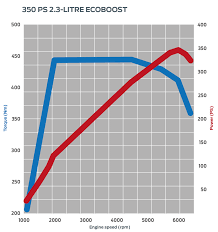 mk focus rs ecoboost engine spotlight about the car focus rs power graph