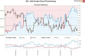 Oil Price Outlook Crude Range Holds Key Support Wti