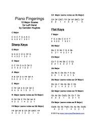 Piano Scale Finger Chart Two Octave Piano Fingerings For All Major Scales Learn Jazz Standards