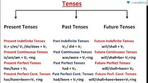 Tense Chart Class 2 Concept Of Tense Chart In Hindi Hindi Complete