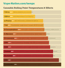 Terpene Temperature Chart What Is The Best Temperature To Vape Your Weed Stonersacademy