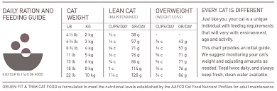 Orijen Fit Trim Cat Dry Food