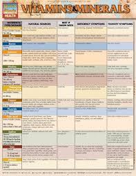 Vitamin Chart Vitamins Minerals Chart Coconut Health