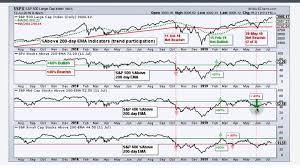 Stockcharts Com On Vimeo