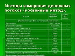 Дипломы Анализ денежных потоков предприятия Диплом движение денежных потоков