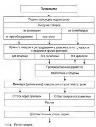 Курсовая работа по дисциплине Организация и технология торговли  Рисунок 1 1 − Структура и последовательность технологического процесса магазина