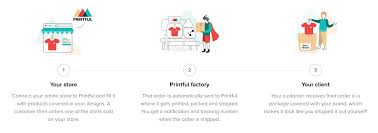 How To Build A T Shirt Drop Shipping Business With Printful