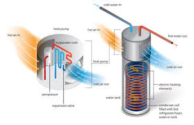 electric heat pump water heater.  Heat A Diagram Of How Heat Pump Water Heater HPWH Works Throughout Electric Energy Star