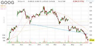 Free Stock Charts Online Trade Setups That Work