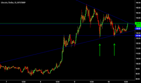 Ltc Eur Chart Page 10 Ltc Eur Litecoin Euro Price Chart Tradingview