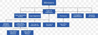 Organizational Chart Ministry Of Economy And Finance