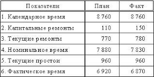 Технико экономический анализ производственно хозяйственной  Годовой баланс времени работы агрегата часы