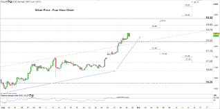 Silver Price Forecast Chart Signals Xag Usd May Shoot Higher