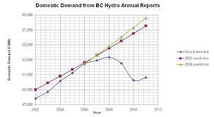 Bc Hydro Organization Chart Obscure Us Corporation May Be Behind Bc Hydros Exaggerated