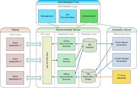 Web Applications Architectures What Is Web Application Architecture Best Practices Tutorials