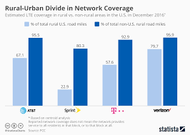 Rural Carrier Pay Chart Nov 2017 Chart Rural Urban Divide In Network Coverage Statista