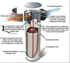 hot water heater pump. Brilliant Heater To Hot Water Heater Pump