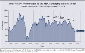 Msci World Stock Index Chart Emerging Markets Update Is Now The Time For Emerging