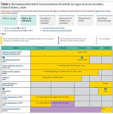Age Chart For Shots Recommended Immunization Schedules For Children And Adults