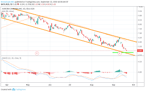 Acb Chart Acb Hitting Bottom Of Channel For Nyse Acb By Kennytaylor661