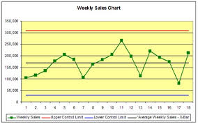 shewhart control charts how to use control charts for continuous improvement