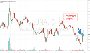 Luna Stock Price And Chart Nasdaq Luna Tradingview