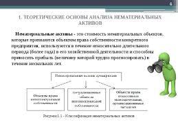 Методическая разработка презентации курсовой работы на тему  ТЕОРЕТИЧЕСКИЕ ОСНОВЫ АНАЛИЗА НЕМАТЕРИАЛЬНЫХ АКТИВОВ Нематериальные активы это стоимость нематериальных объектов которые