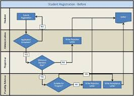swimlane flowchart example   student registrationswimlane flowchart example   before