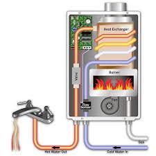 takagi tankless water heater. How Takagi Tankless Water Heaters Work Heater E