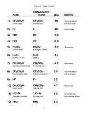 Pka Chart And Exercises Updated Chem 3a Table Of Pkas