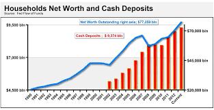 Warren Buffett Money Chart Why Do The Rich Hoard So Much Cash As Part Of Their Net Worth